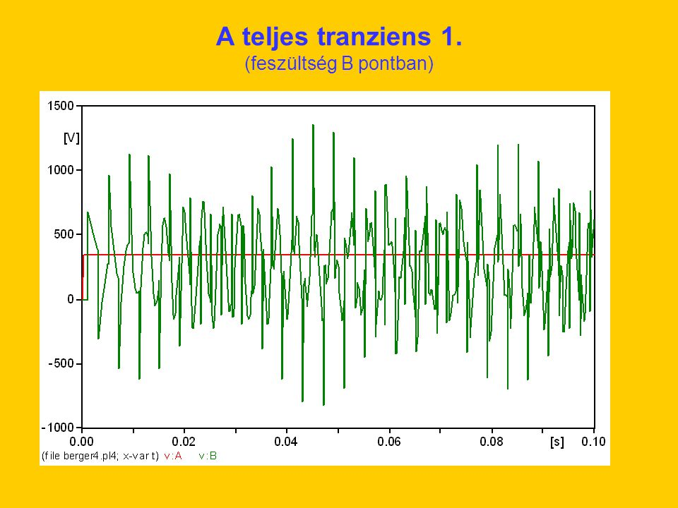 A teljes tranziens 1. (feszültség B pontban)
