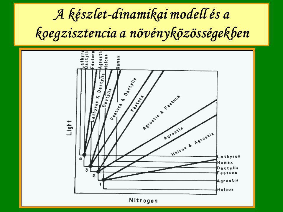 Chase & Leibold niche-fogalma (1): Requirement niche Készlet 1.