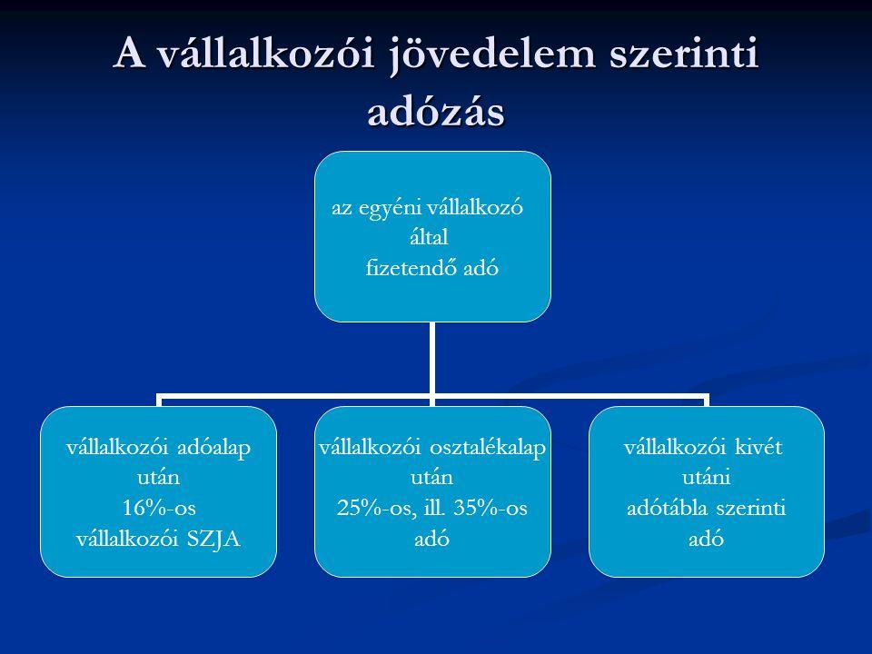 I.Vállalkozói bevétel II.Bevételt csökkentő tételek III.Vállalkozói költségek IV.Elhatárolt veszteségből az adóévben figyelembe vett összeg V.