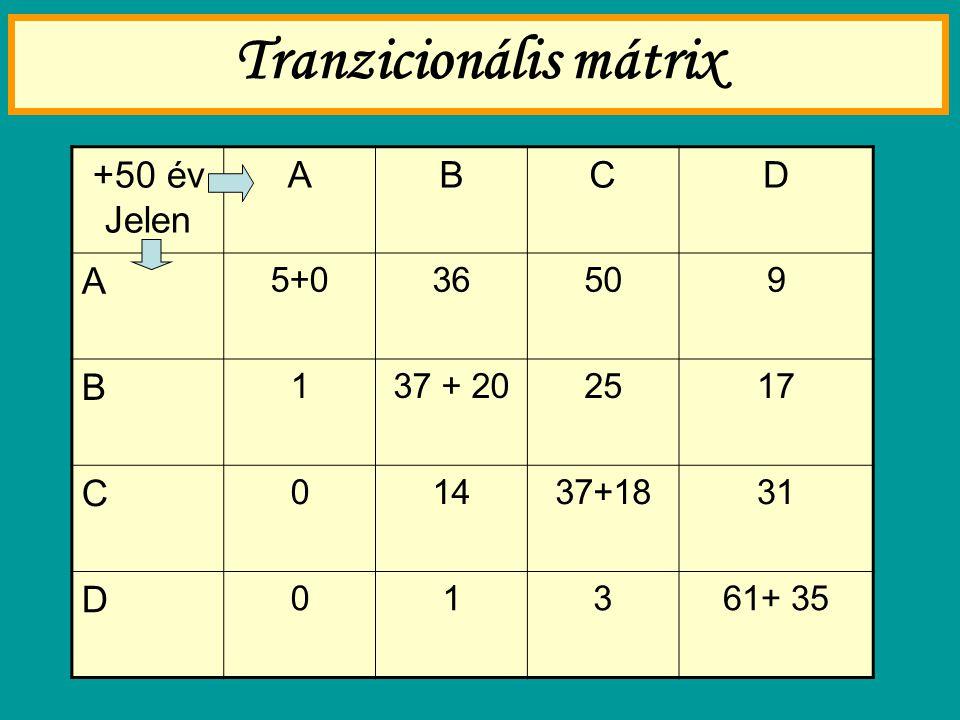 Tranzicionális mátrix +50 év Jelen ABCD A 5+036509 B 137 + 202517 C 01437+1831 D 01361+ 35