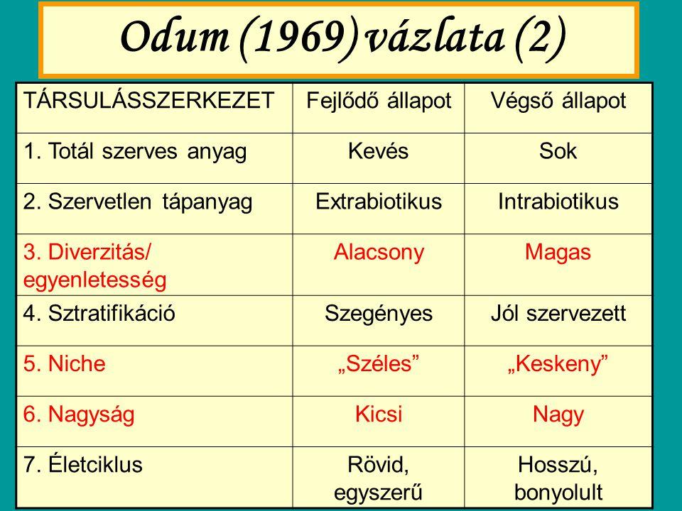 Odum (1969) vázlata (2) TÁRSULÁSSZERKEZETFejlődő állapotVégső állapot 1. Totál szerves anyagKevésSok 2. Szervetlen tápanyagExtrabiotikusIntrabiotikus