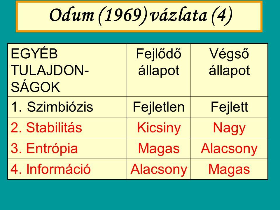 Odum (1969) vázlata (4) EGYÉB TULAJDON- SÁGOK Fejlődő állapot Végső állapot 1.SzimbiózisFejletlenFejlett 2. StabilitásKicsinyNagy 3. EntrópiaMagasAlac