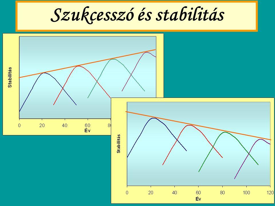 """Táplálkozási hálózatok és szukcesszió HÁLÓZATI TULAJDONSÁG TENDENCIAMEGJEGYZÉS KonnektivitásCsökkenP<0,05 Blokk-elrendeződésMaximumon megy át Szimmetrikus mátrix var(x)/m(x) Ragadozók közötti átfedés Két maximumBináris függvény Ragadozók specializációja NőP<0,01 Zsákmány """"ragadozó specializációja Nincs trend Láncok hosszaGyenge trendP<0,1"""