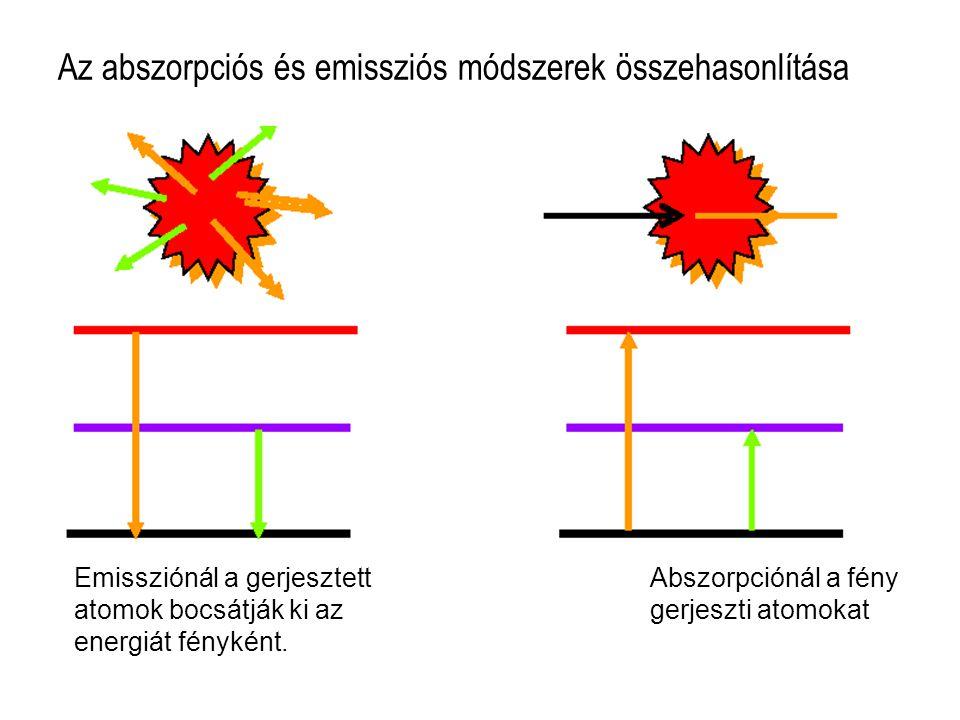 Az abszorpciós és emissziós módszerek összehasonlítása Emissziónál a gerjesztett Abszorpciónál a fény atomok bocsátják ki az gerjeszti atomokat energi