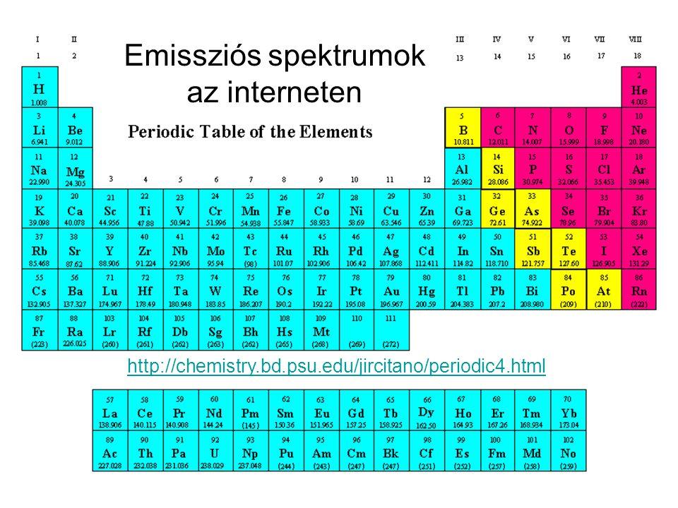 Emissziós spektrumok az interneten http://chemistry.bd.psu.edu/jircitano/periodic4.html