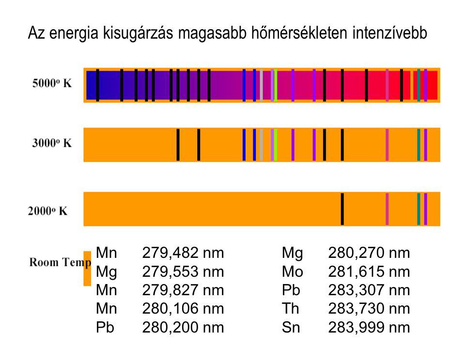 Az energia kisugárzás magasabb hőmérsékleten intenzívebb Mn279,482 nmMg280,270 nm Mg279,553 nmMo281,615 nm Mn279,827 nmPb283,307 nm Mn280,106 nmTh283,
