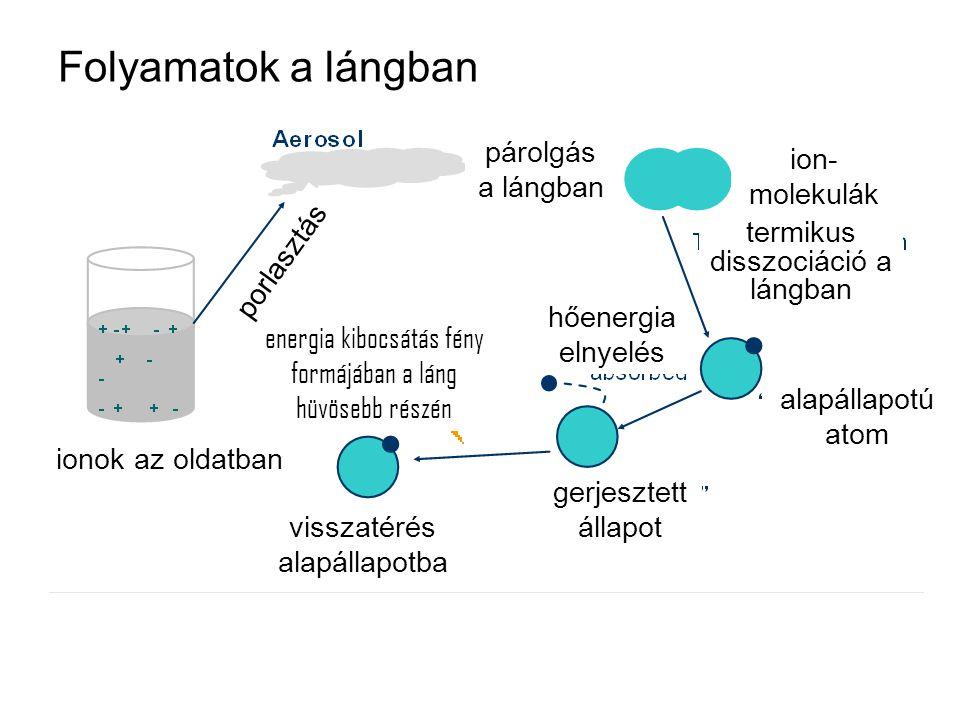 Folyamatok a lángban párolgás a lángban ion- molekulák termikus disszociáció a lángban alapállapotú atom hőenergia elnyelés gerjesztett állapot energi