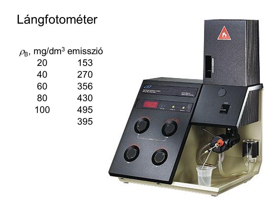 Lángfotométer  B, mg/dm 3 emisszió 20153 40270 60356 80430 100495 395
