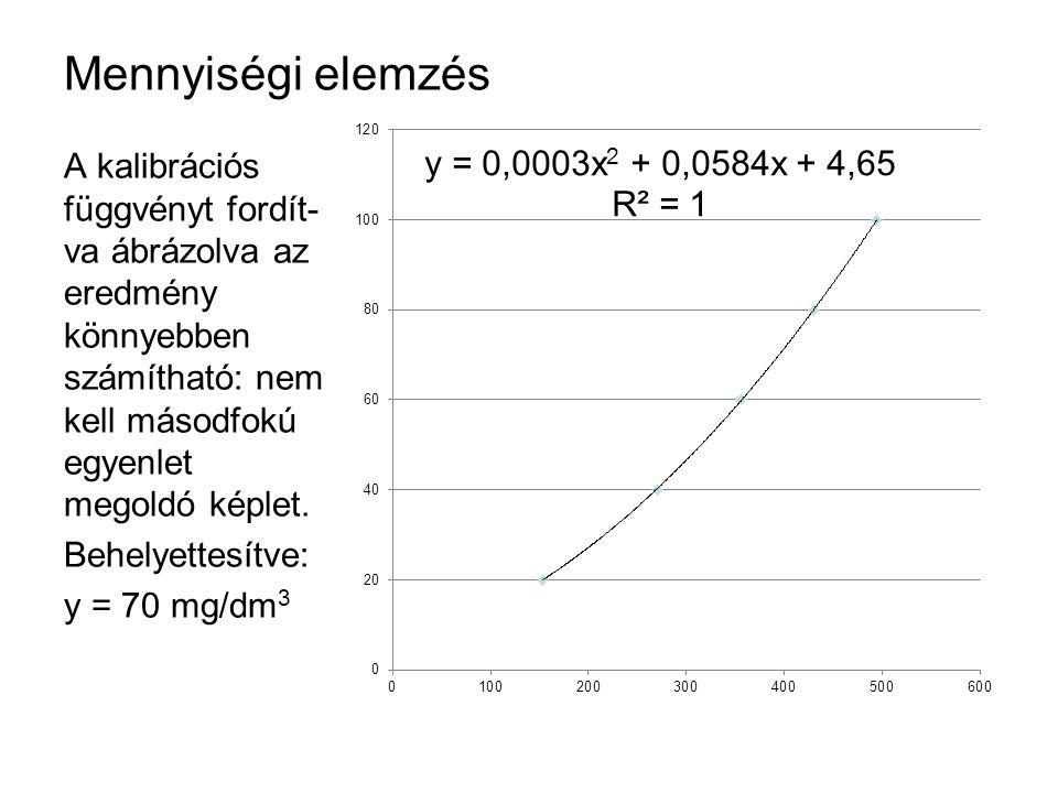 Mennyiségi elemzés A kalibrációs függvényt fordít- va ábrázolva az eredmény könnyebben számítható: nem kell másodfokú egyenlet megoldó képlet. Behelye