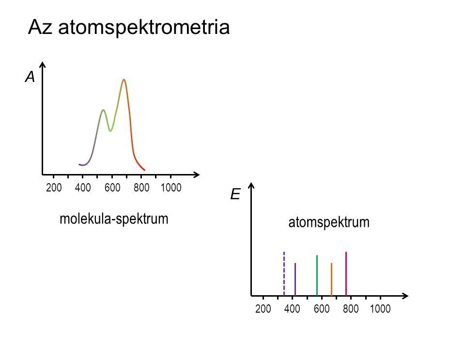 Az atomspektrometria 200 400 600 800 1000 molekula-spektrum 200 400 600 800 1000 E A atomspektrum