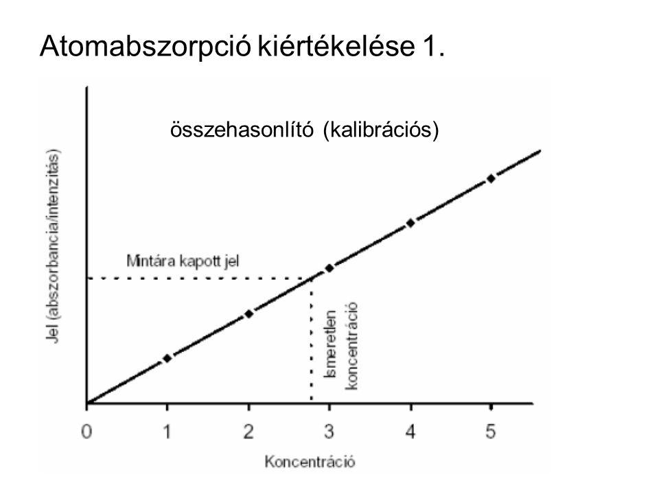 Atomabszorpció kiértékelése 1. összehasonlító (kalibrációs)