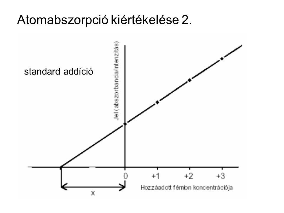 Atomabszorpció kiértékelése 2. standard addíció