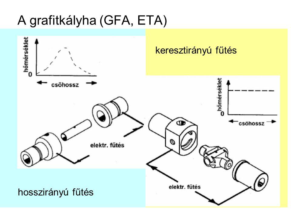 A grafitkályha (GFA, ETA) hosszirányú fűtés keresztirányú fűtés