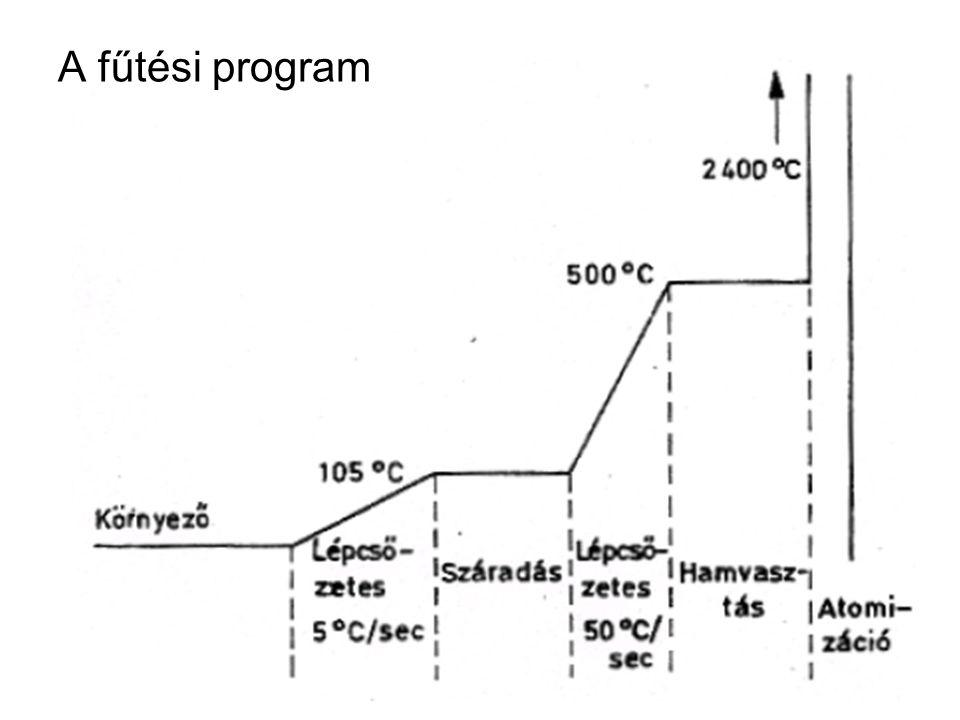 A fűtési program