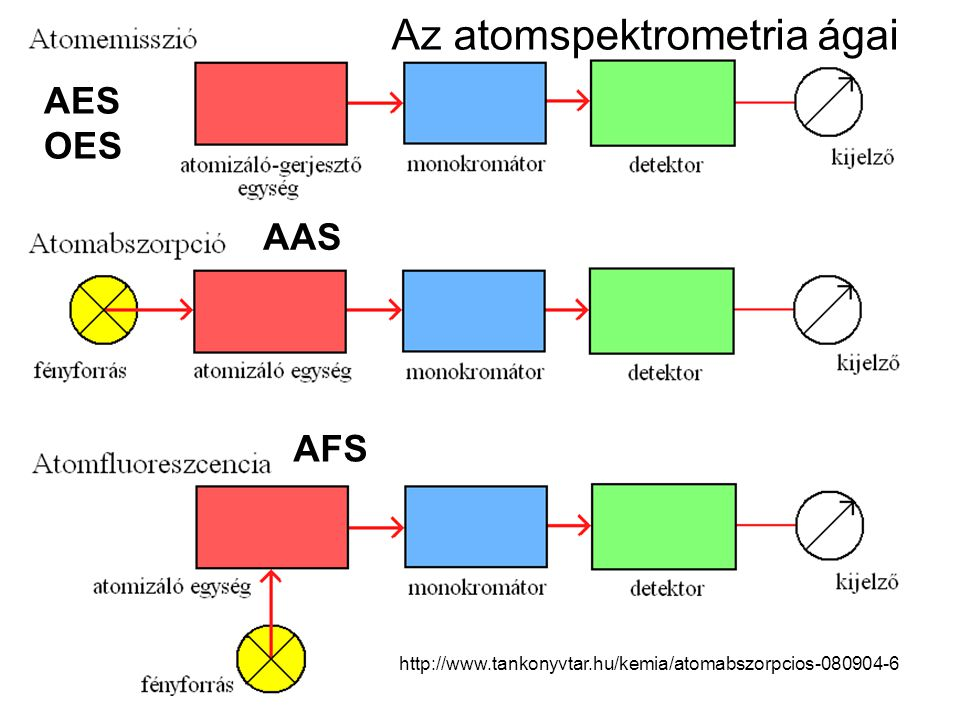 Az atomabszorpciós spektrométer felépítése