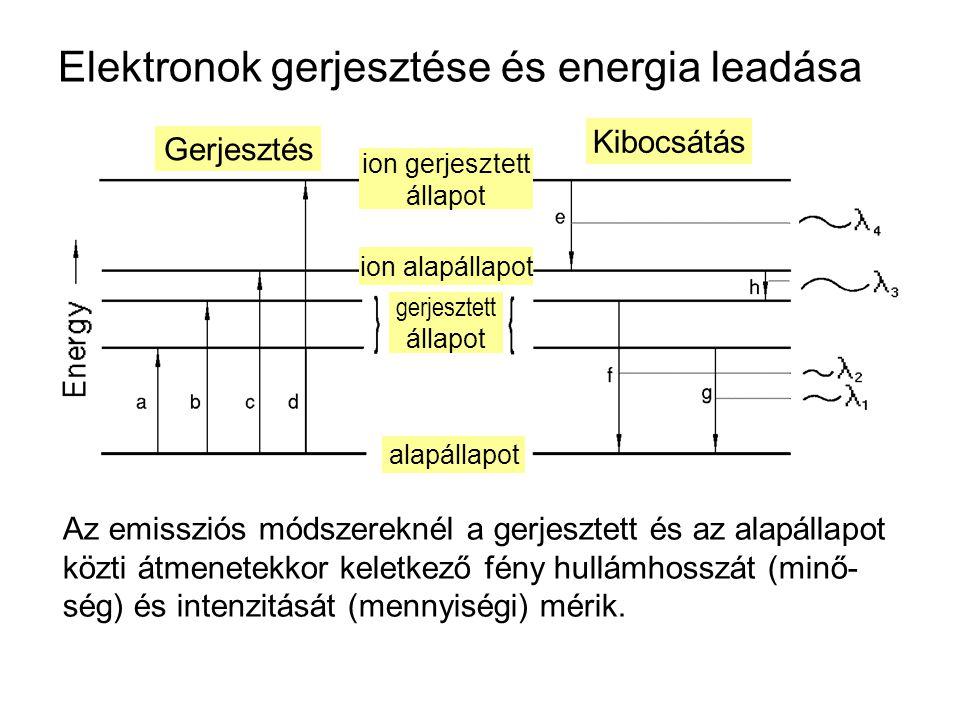 Elektronok gerjesztése és energia leadása Az emissziós módszereknél a gerjesztett és az alapállapot közti átmenetekkor keletkező fény hullámhosszát (m