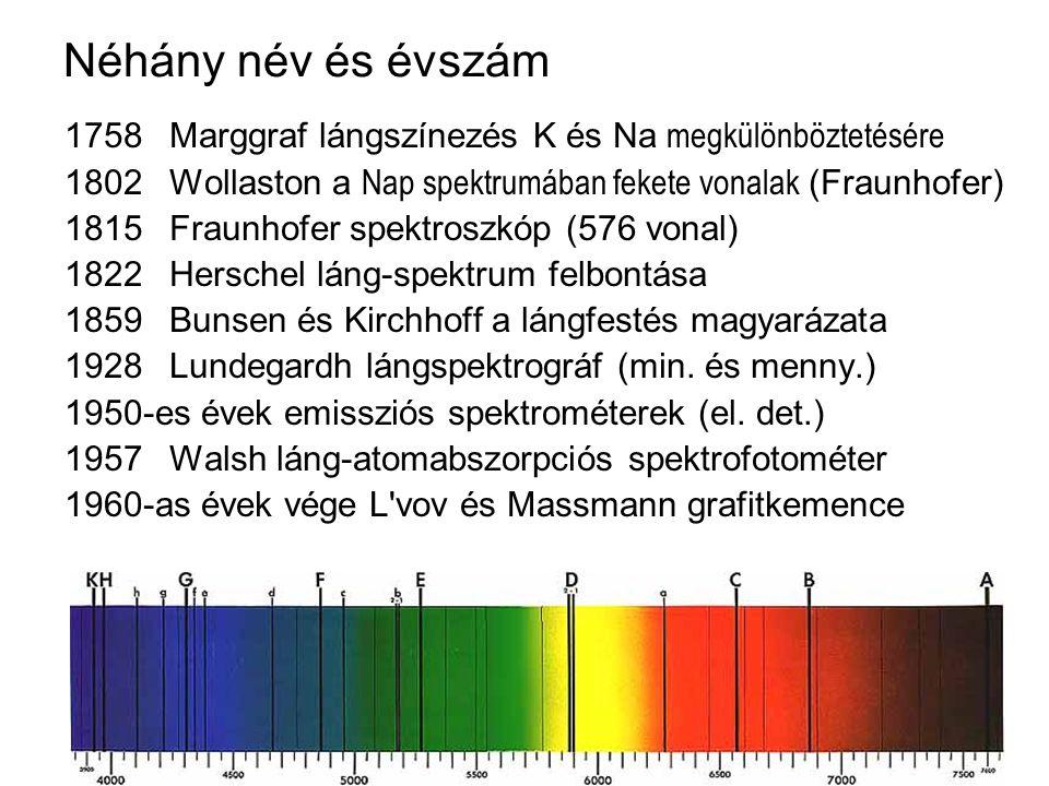 Néhány név és évszám 1758Marggraf lángszínezés K és Na megkülönböztetésére 1802Wollaston a Nap spektrumában fekete vonalak (Fraunhofer) 1815Fraunhofer