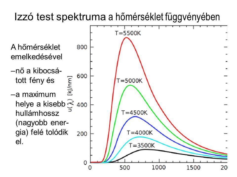 Izzó test spektruma a hőmérséklet függvényében Folytonos (pl. izzó test) Kibocsátási (emissziós) Elnyelési (abszorpciós) A hőmérséklet emelkedésével –