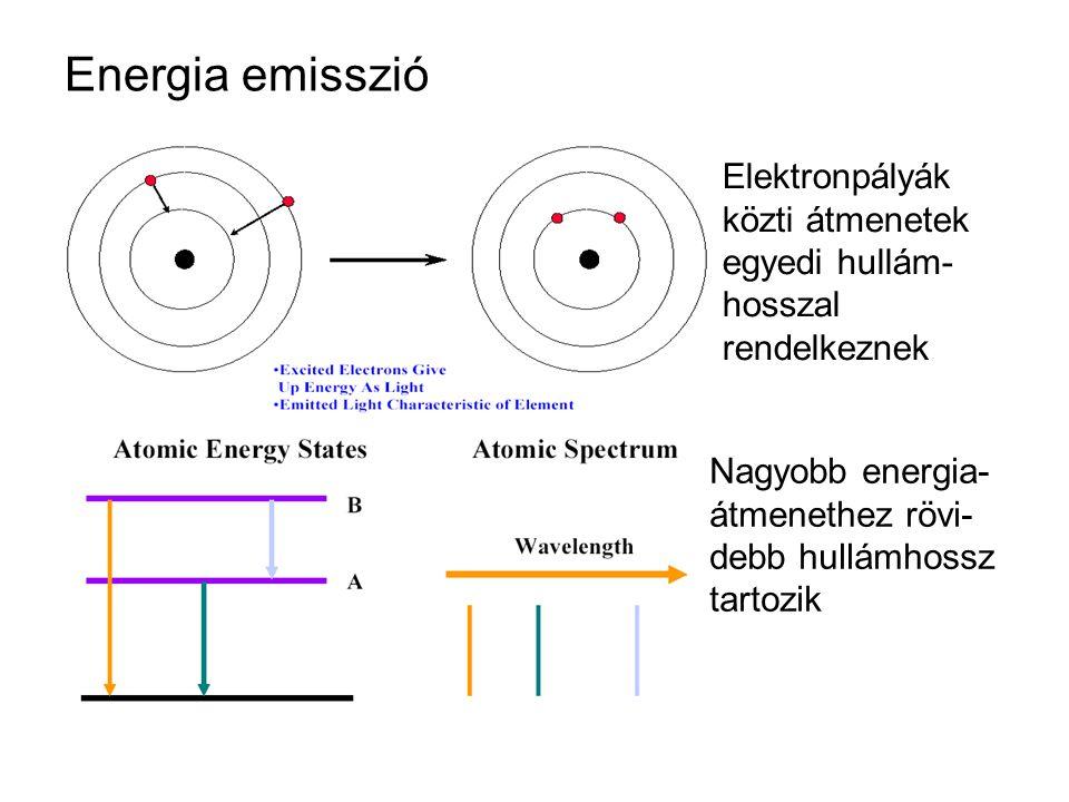 Energia emisszió Elektronpályák közti átmenetek egyedi hullám- hosszal rendelkeznek Nagyobb energia- átmenethez rövi- debb hullámhossz tartozik