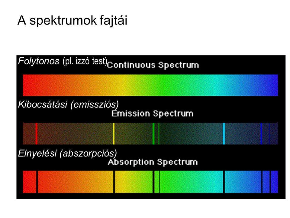 A spektrumok fajtái Folytonos (pl. izzó test) Kibocsátási (emissziós) Elnyelési (abszorpciós)