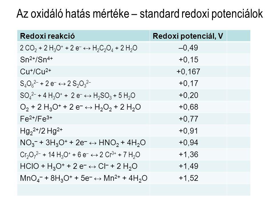 Az oxidáló hatás mértéke – standard redoxi potenciálok Redoxi reakcióRedoxi potenciál, V 2 CO 2 + 2 H 3 O + + 2 e – ↔ H 2 C 2 O 4 + 2 H 2 O –0,49 Sn 2+ /Sn 4+ +0,15 Cu + /Cu 2+ +0,167 S 4 O 6 2– + 2 e – ↔ 2 S 2 O 3 2– +0,17 SO 4 2– + 4 H 3 O + + 2 e – ↔ H 2 SO 3 + 5 H 2 O +0,20 O 2 + 2 H 3 O + + 2 e – ↔ H 2 O 2 + 2 H 2 O+0,68 Fe 2+ /Fe 3+ +0,77 Hg 2 2+ /2 Hg 2+ +0,91 NO 3 – + 3H 3 O + + 2e – ↔ HNO 2 + 4H 2 O+0,94 Cr 2 O 7 2– + 14 H 3 O + + 6 e – ↔ 2 Cr 3+ + 7 H 2 O +1,36 HClO + H 3 O + + 2 e – ↔ Cl – + 2 H 2 O+1,49 MnO 4 – + 8H 3 O + + 5e – ↔ Mn 2+ + 4H 2 O+1,52