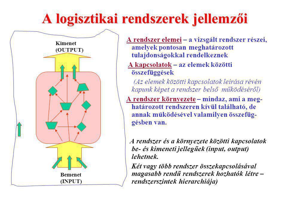 A logisztikai rendszerek jellemzői A rendszer elemei – a vizsgált rendszer részei, amelyek pontosan meghatározott tulajdonságokkal rendelkeznek A kapcsolatok – az elemek közötti összefüggések (Az elemek közötti kapcsolatok leírása révén kapunk képet a rendszer belső működéséről) A rendszer környezete – mindaz, ami a meg- határozott rendszeren kívül található, de annak működésével valamilyen összefüg- gésben van.