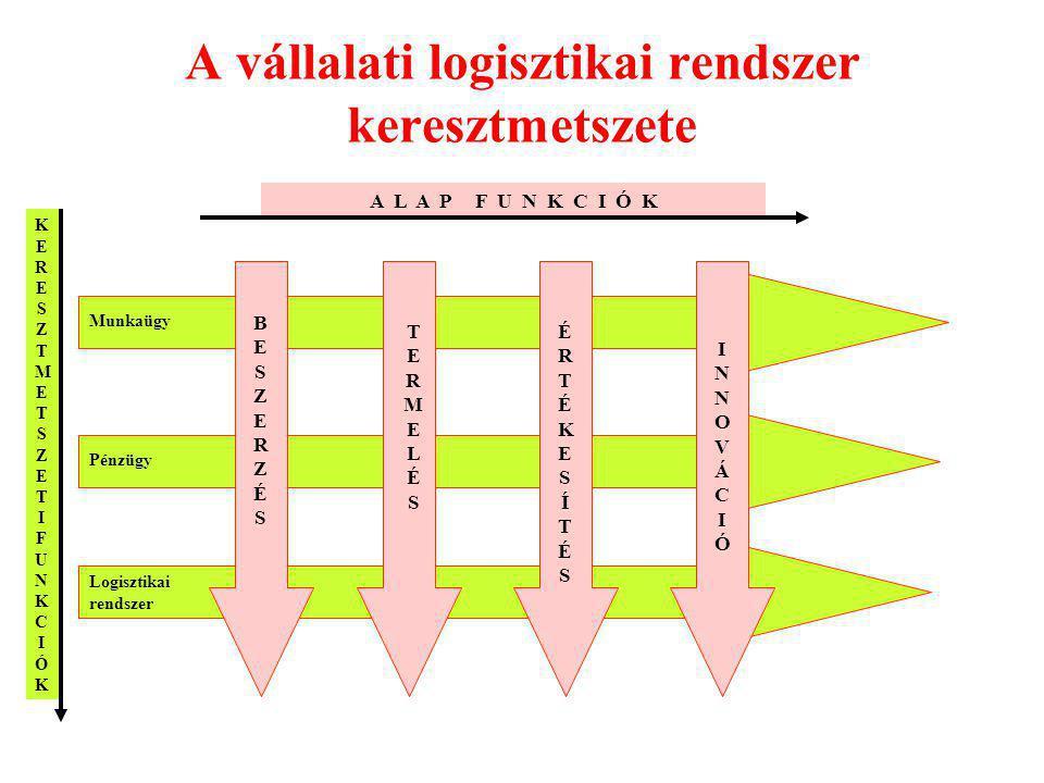A logisztikai rendszer szerkezete (struktúrája) ÉrtékesítésTermelésBeszerzés SZÁLLÍTÓK VEVŐK VÁLLALAT Készlet menedzsment Anyag- és alkatrész készlet Félkésztermék készlet Késztermék készlet Anyagi folyamatok menedzsmentje Beszállítás, raktározás Anyag- mozgatás raktározás Kiszállítás raktározás Információ menedzsment Kínálat menedzsment, szállító nyilvántartás Termelési program és folyamat- nyilvántartás Kereslet- menedzsment, vevő nyilvántartás