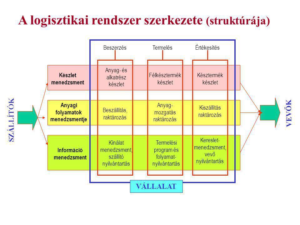 A logisztikai rendszerek csoportjai LOGISZTIKAI RENDSZEREK MAKROLOGISZTIKAI MIKROLOGISZTIKAI METALOGISZTIKAI Az ország, vagy értékesítési régió, gazdasági körzet VállalatiKatonai Egyéb szervezet- hez tartozó Ipar- vállalati Kereskedelmi vállalati Logisztikai vállalati Egyéb szolgáltató vállalati Szolgáltató- vállalati Fuvaroztató vállalatok kooperá- ciója Logisztikai vállalatok kooperá- ciója Logisztikai és fuvaroztató vállalatok kooperá- ciója