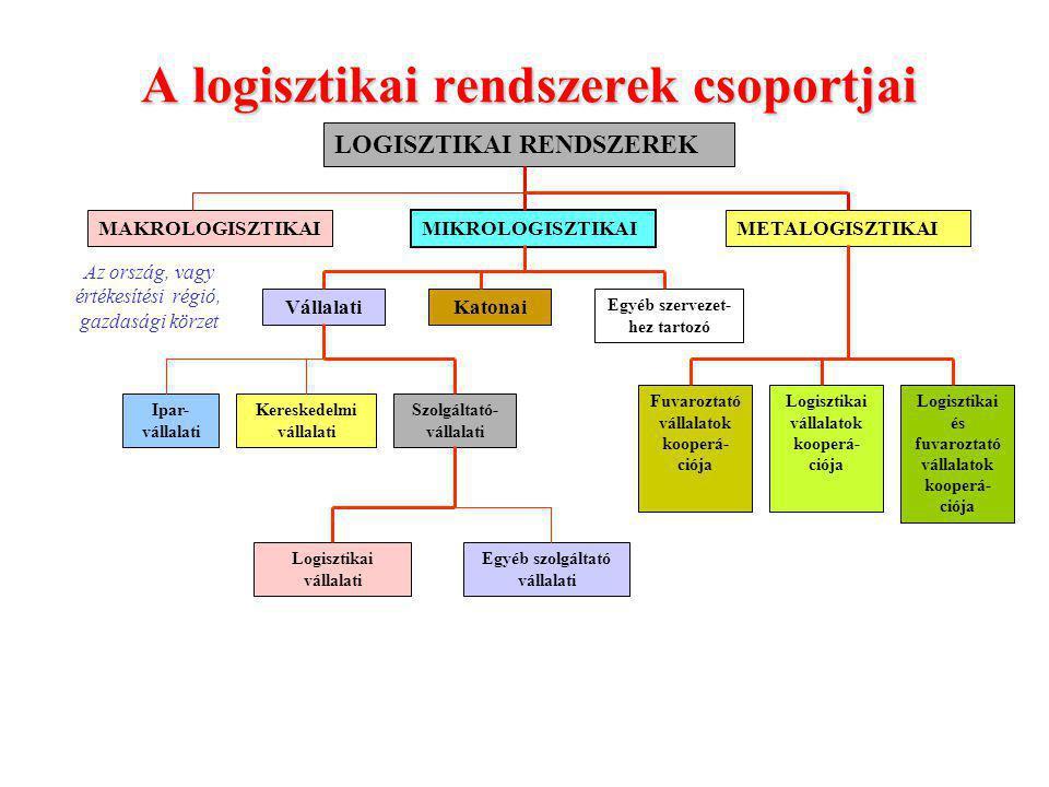 A vállalati logisztikai rendszerek irányítási szintjei STRATÉGIAI SZINT TAKTIKAI SZINT OPERATÍV SZINT Hosszútávú logisztikai célkitűzések Az anyag és információ áramlás lebonyolítása A célok elérési módjának megadása