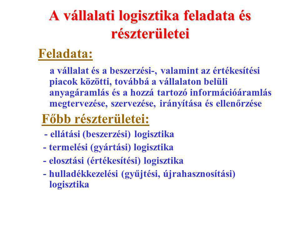 A vállalati logisztika feladata és részterületei Feladata: a vállalat és a beszerzési-, valamint az értékesítési piacok közötti, továbbá a vállalaton belüli anyagáramlás és a hozzá tartozó információáramlás megtervezése, szervezése, irányítása és ellenőrzése Főbb részterületei: - ellátási (beszerzési) logisztika - termelési (gyártási) logisztika - elosztási (értékesítési) logisztika - hulladékkezelési (gyűjtési, újrahasznosítási) logisztika