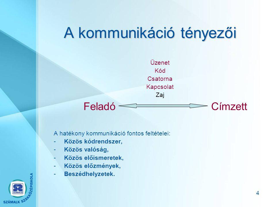 4 A kommunikáció tényezői Üzenet Kód Csatorna Kapcsolat Zaj Feladó Címzett A hatékony kommunikáció fontos feltételei: -Közös kódrendszer, -Közös valóság, -Közös előismeretek, -Közös előzmények, -Beszédhelyzetek.