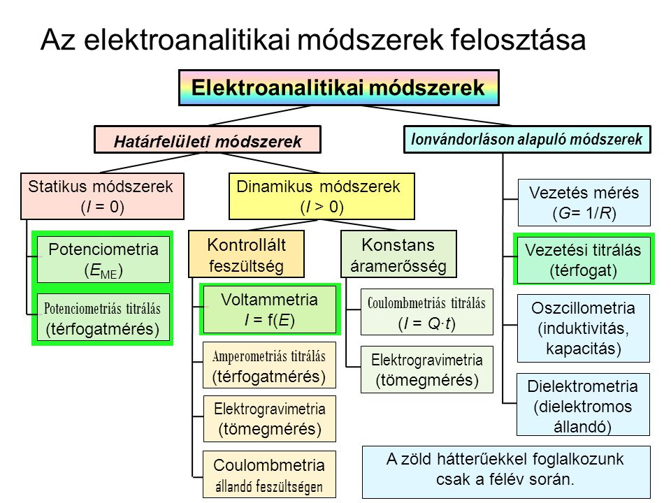 Az elektroanalitikai módszerek felosztása Elektroanalitikai módszerek Ionvándorláson alapuló módszerek Határfelületi módszerek Vezetés mérés (G= 1/R) Vezetési titrálás (térfogat) Oszcillometria (induktivitás, kapacitás) Dielektrometria (dielektromos állandó) Dinamikus módszerek (I > 0) Statikus módszerek (I = 0) Potenciometria (E ME ) Potenciometriás titrálás (térfogatmérés) Elektrogravimetria (tömegmérés) Coulombmetria állandó feszültségen Voltammetria I = f(E) Amperometriás titrálás (térfogatmérés) Konstans áramerősség Kontrollált feszültség Elektrogravimetria (tömegmérés) Coulombmetriás titrálás (I = Q·t) A zöld hátterűekkel foglalkozunk csak a félév során.