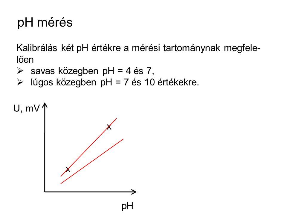 pH mérés Kalibrálás két pH értékre a mérési tartománynak megfele- lően  savas közegben pH = 4 és 7,  lúgos közegben pH = 7 és 10 értékekre.