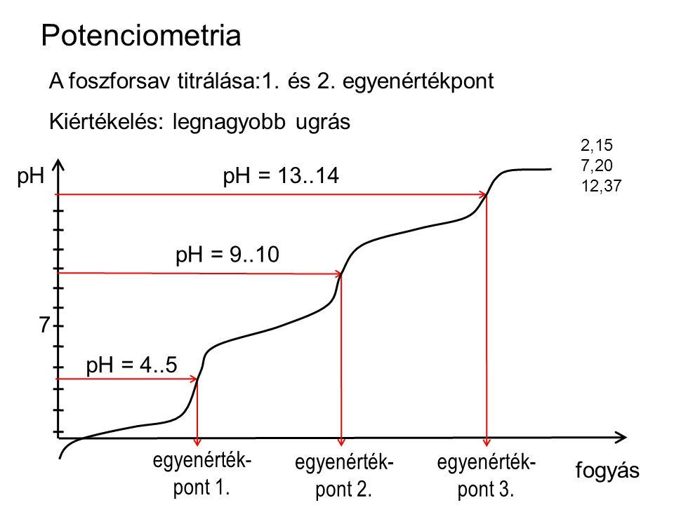 Potenciometria A foszforsav titrálása:1. és 2. egyenértékpont Kiértékelés: legnagyobb ugrás fogyás pH 7 egyenérték- pont 1. egyenérték- pont 2. egyené