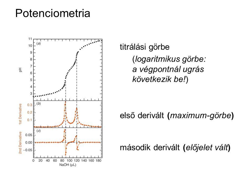 Potenciometria titrálási görbe (logaritmikus görbe: a végpontnál ugrás következik be!) első derivált (maximum-görbe) második derivált (előjelet vált)