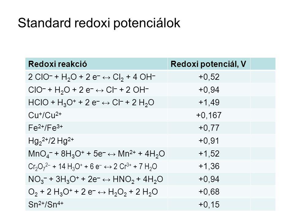 Standard redoxi potenciálok Redoxi reakcióRedoxi potenciál, V 2 ClO – + H 2 O + 2 e – ↔ Cl 2 + 4 OH – +0,52 ClO – + H 2 O + 2 e – ↔ Cl – + 2 OH – +0,94 HClO + H 3 O + + 2 e – ↔ Cl – + 2 H 2 O+1,49 Cu + /Cu 2+ +0,167 Fe 2+ /Fe 3+ +0,77 Hg 2 2+ /2 Hg 2+ +0,91 MnO 4 – + 8H 3 O + + 5e – ↔ Mn 2+ + 4H 2 O+1,52 Cr 2 O 7 2– + 14 H 3 O + + 6 e – ↔ 2 Cr 3+ + 7 H 2 O +1,36 NO 3 – + 3H 3 O + + 2e – ↔ HNO 2 + 4H 2 O+0,94 O 2 + 2 H 3 O + + 2 e – ↔ H 2 O 2 + 2 H 2 O+0,68 Sn 2+ /Sn 4+ +0,15