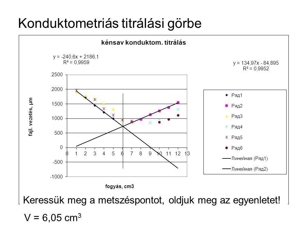 Konduktometriás titrálási görbe Keressük meg a metszéspontot, oldjuk meg az egyenletet! V = 6,05 cm 3