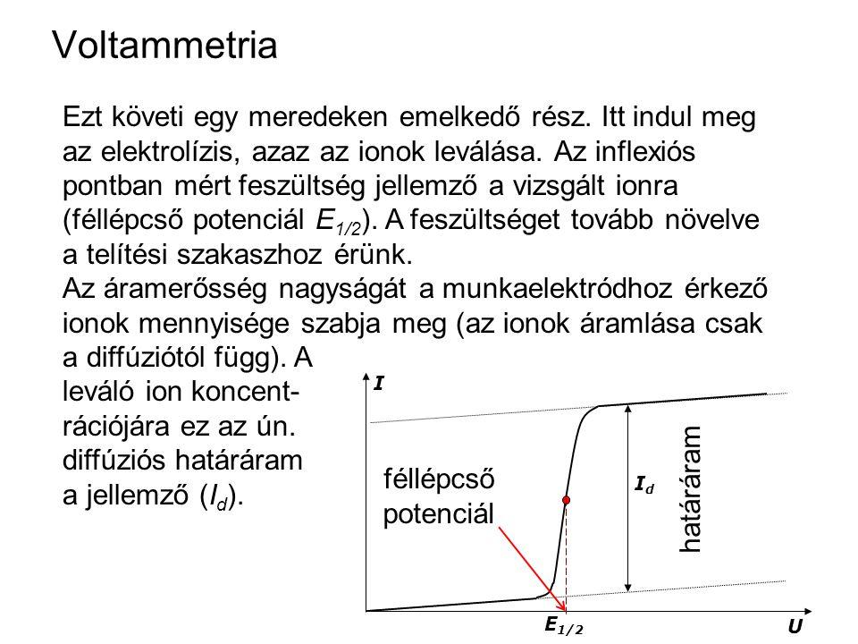 I E 1/2 U IdId Voltammetria Ezt követi egy meredeken emelkedő rész. Itt indul meg az elektrolízis, azaz az ionok leválása. Az inflexiós pontban mért f