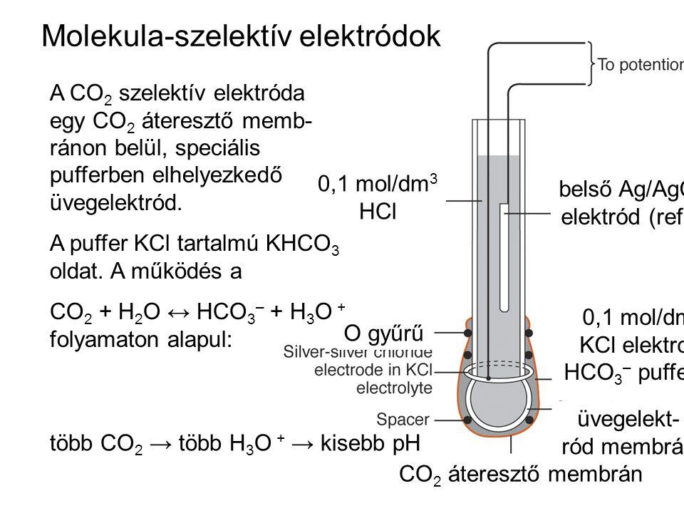 Molekula-szelektív elektródok A CO 2 szelektív elektróda egy CO 2 áteresztő memb- ránon belül, speciális pufferben elhelyezkedő üvegelektród. A puffer