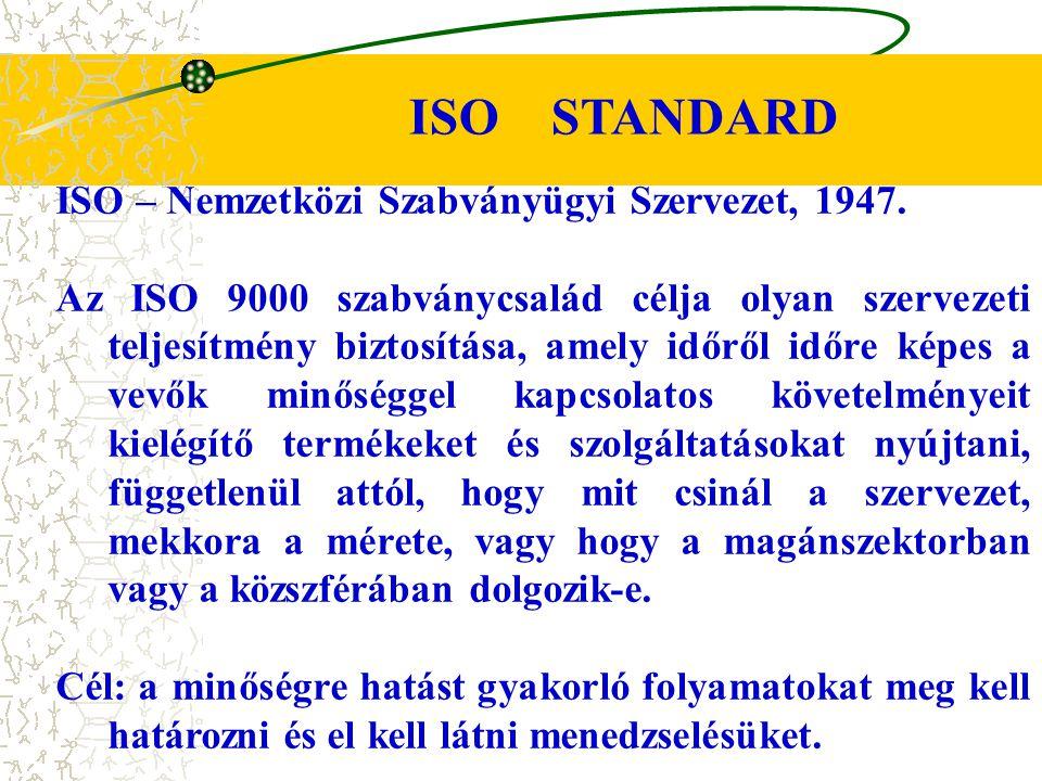 ISO – Nemzetközi Szabványügyi Szervezet, 1947. Az ISO 9000 szabványcsalád célja olyan szervezeti teljesítmény biztosítása, amely időről időre képes a