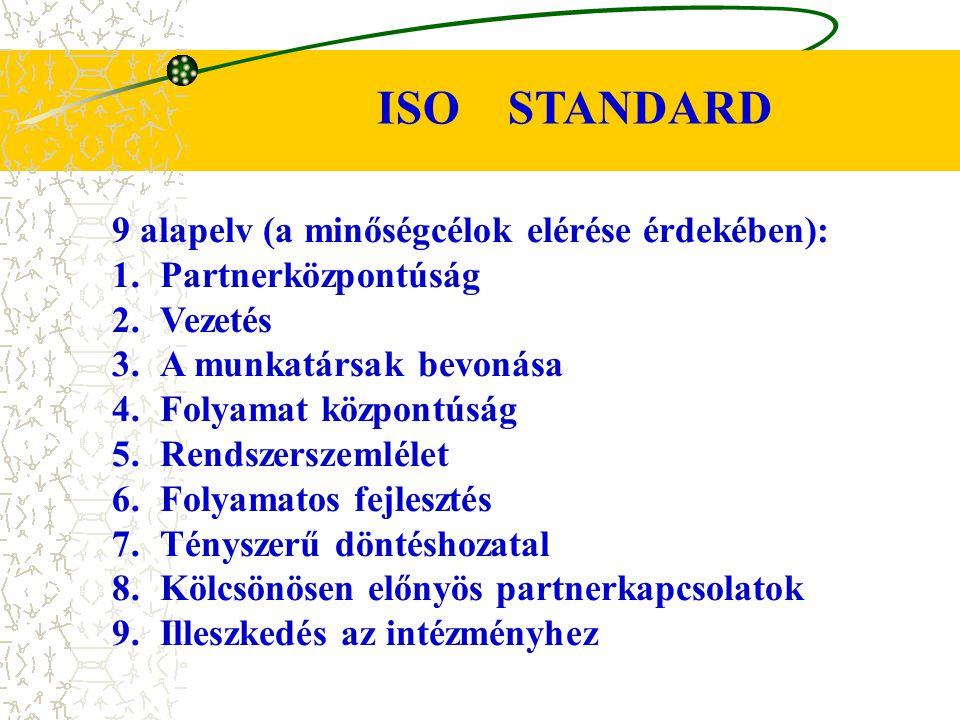 9 alapelv (a minőségcélok elérése érdekében): 1.Partnerközpontúság 2.Vezetés 3.A munkatársak bevonása 4.Folyamat központúság 5.Rendszerszemlélet 6.Fol
