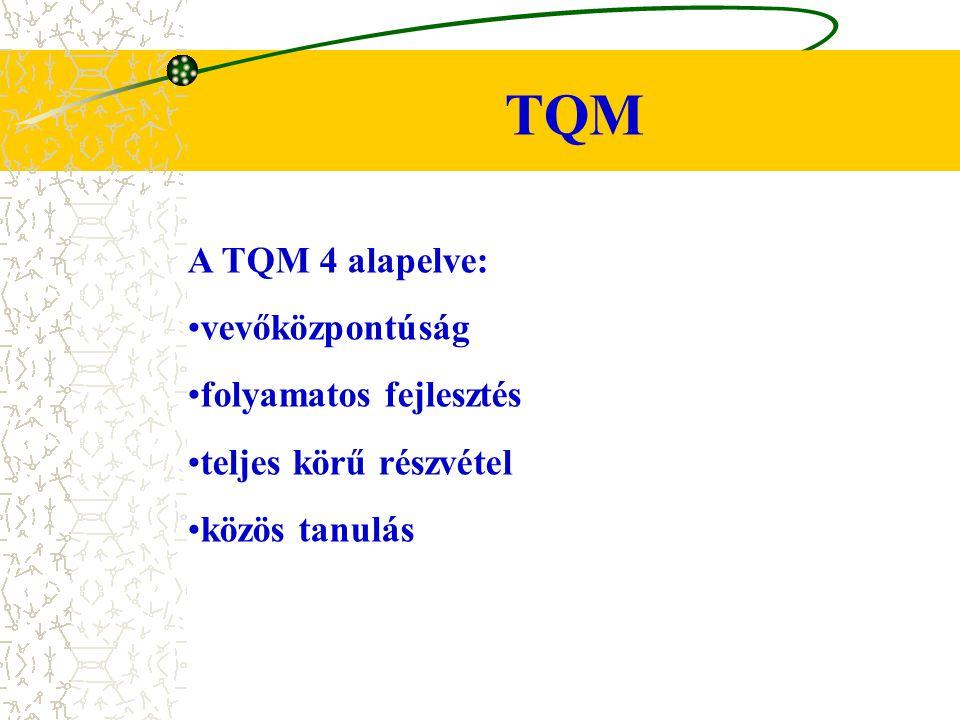 TQM A TQM 4 alapelve: vevőközpontúság folyamatos fejlesztés teljes körű részvétel közös tanulás