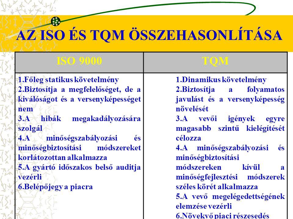 AZ ISO ÉS TQM ÖSSZEHASONLÍTÁSA ISO 9000TQM 1.Főleg statikus követelmény 2.Biztosítja a megfelelőséget, de a kiválóságot és a versenyképességet nem 3.A