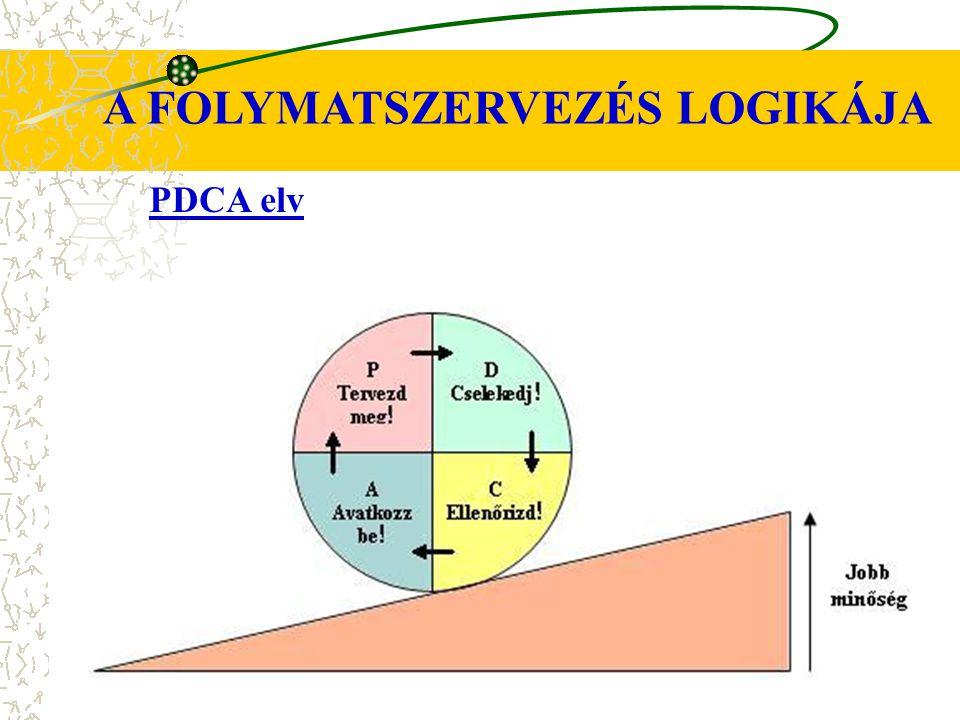 PDCA elv