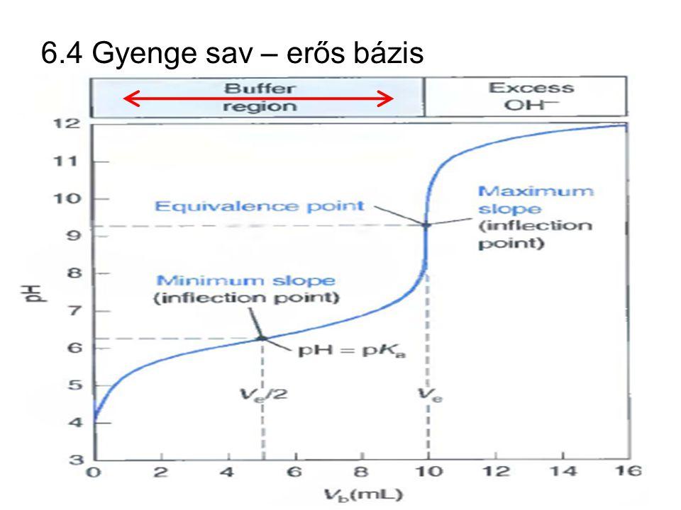 a: 50 cm 3 0.02000 M HA titrálása 0,1000 M NaOH-dal b: 50 cm 3 HA titrálása ötször nagyobb koncentráció jú NaOH-dal