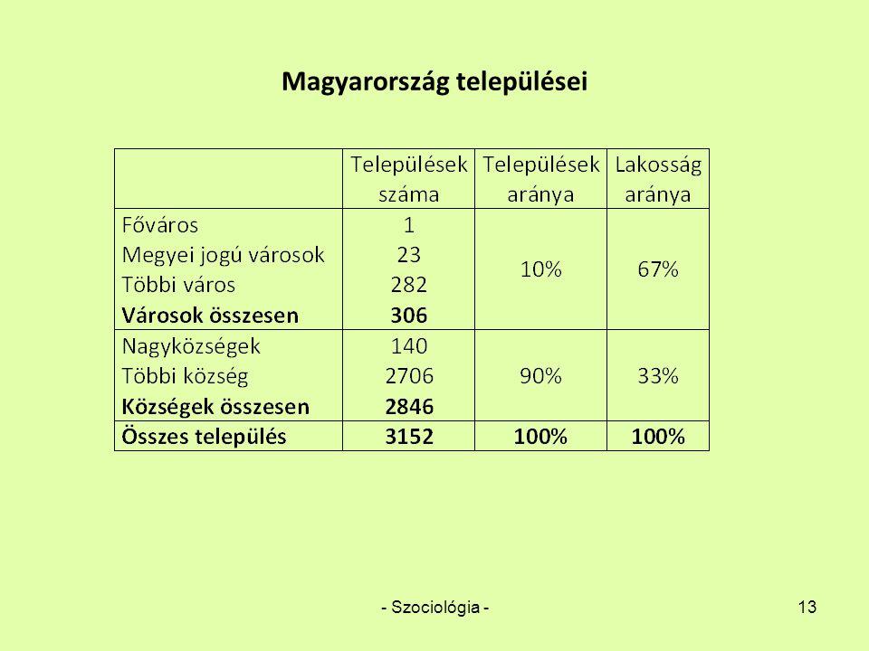 - Szociológia -13 Magyarország települései
