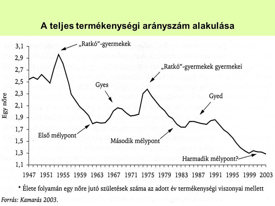 - Szociológia -22 A teljes termékenységi arányszám alakulása
