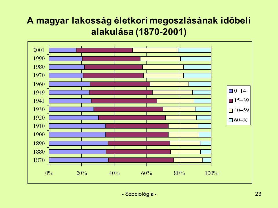 - Szociológia -23 A magyar lakosság életkori megoszlásának időbeli alakulása (1870-2001)