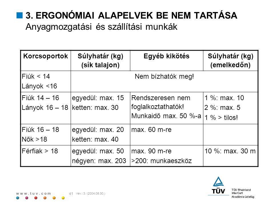 w w w. t u v. c o m 41 rev.: 3. (2004.08.30.)  3. ERGONÓMIAI ALAPELVEK BE NEM TARTÁSA Anyagmozgatási és szállítási munkák Korcsoportok Súlyhatár (kg)