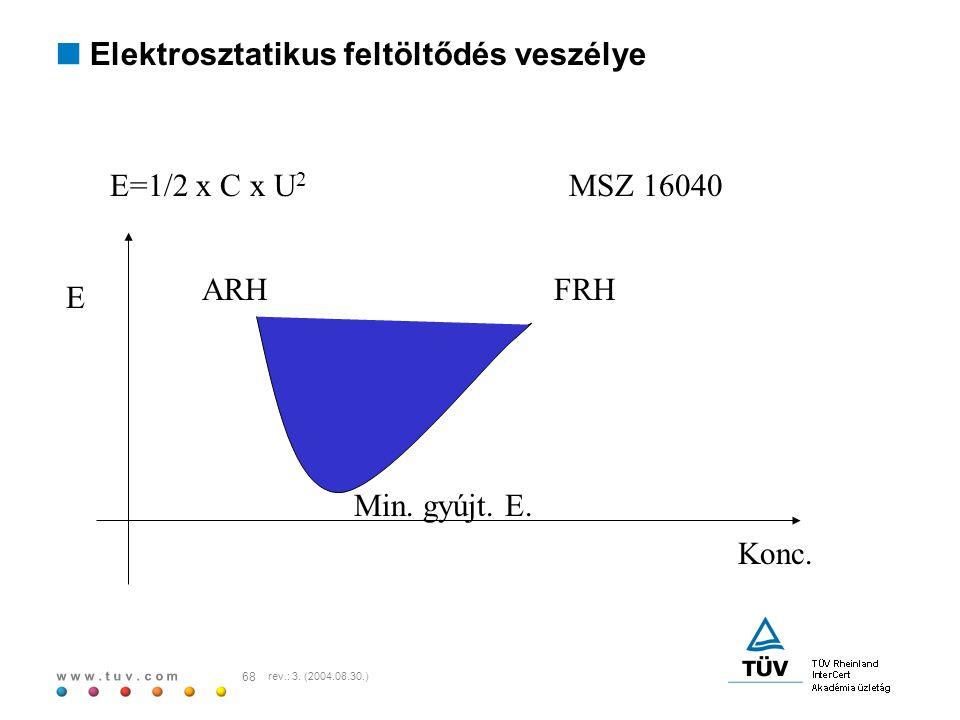 w w w. t u v. c o m 68 rev.: 3. (2004.08.30.) E=1/2 x C x U 2 MSZ 16040 E Konc. ARHFRH Min. gyújt. E.  Elektrosztatikus feltöltődés veszélye